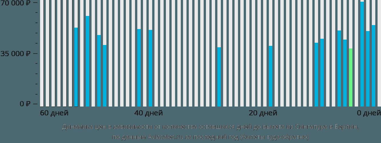 Динамика цен в зависимости от количества оставшихся дней до вылета из Сингапура в Берлин