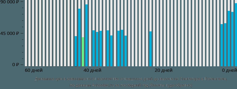 Динамика цен в зависимости от количества оставшихся дней до вылета из Сингапура в Копенгаген