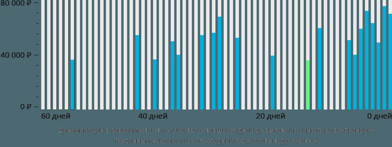 Динамика цен в зависимости от количества оставшихся дней до вылета из Сингапура во Францию