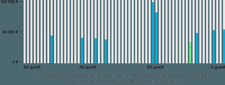 Динамика цен в зависимости от количества оставшихся дней до вылета из Сингапура в Киев
