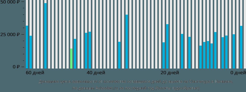Динамика цен в зависимости от количества оставшихся дней до вылета из Сингапура в Нанкина