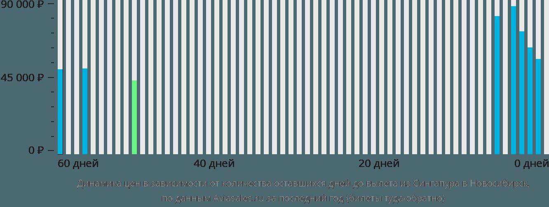 Динамика цен в зависимости от количества оставшихся дней до вылета из Сингапура в Новосибирск