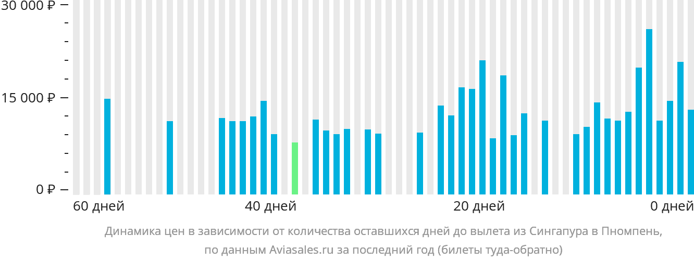 Динамика цен в зависимости от количества оставшихся дней до вылета из Сингапура в Пномпень