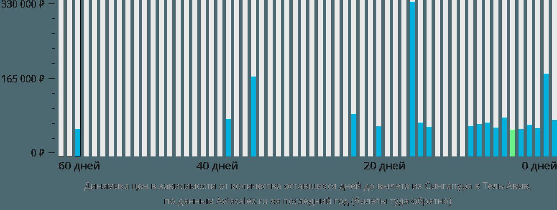 Динамика цен в зависимости от количества оставшихся дней до вылета из Сингапура в Тель-Авив