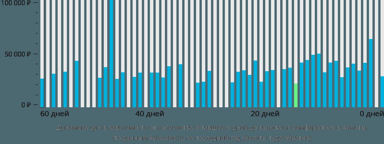 Динамика цен в зависимости от количества оставшихся дней до вылета из Симферополя в Алматы