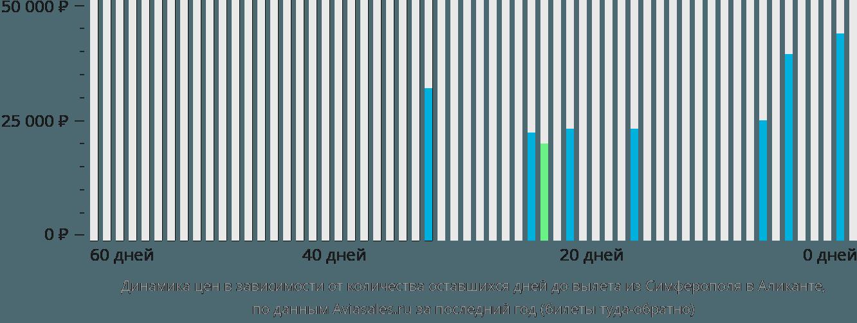 Динамика цен в зависимости от количества оставшихся дней до вылета из Симферополя в Аликанте