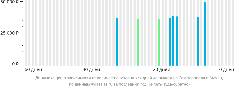 Динамика цен в зависимости от количества оставшихся дней до вылета из Симферополя  в Амман