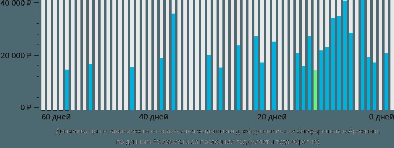 Динамика цен в зависимости от количества оставшихся дней до вылета из Симферополя в Армению