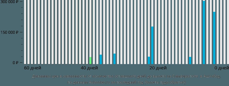 Динамика цен в зависимости от количества оставшихся дней до вылета из Симферополя  в Ашхабад