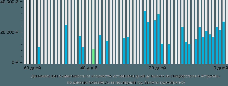 Динамика цен в зависимости от количества оставшихся дней до вылета из Симферополя в Астрахань