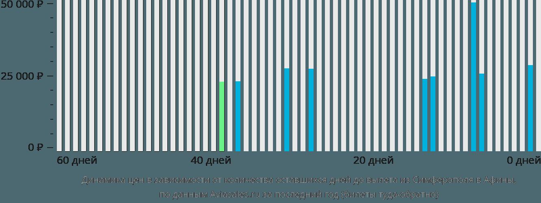 Динамика цен в зависимости от количества оставшихся дней до вылета из Симферополя в Афины