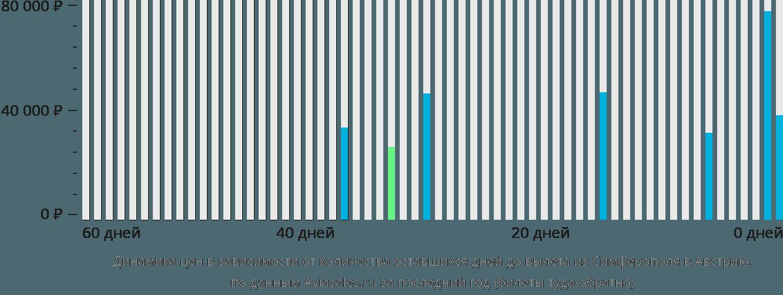 Динамика цен в зависимости от количества оставшихся дней до вылета из Симферополя в Австрию