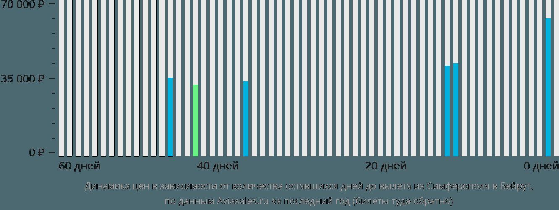 Динамика цен в зависимости от количества оставшихся дней до вылета из Симферополя  в Бейрут