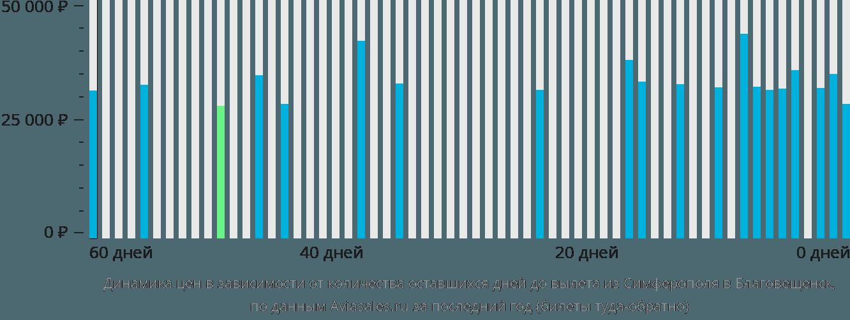 Динамика цен в зависимости от количества оставшихся дней до вылета из Симферополя  в Благовещенск