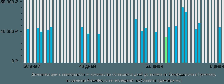 Динамика цен в зависимости от количества оставшихся дней до вылета из Симферополя  в Гуанчжоу