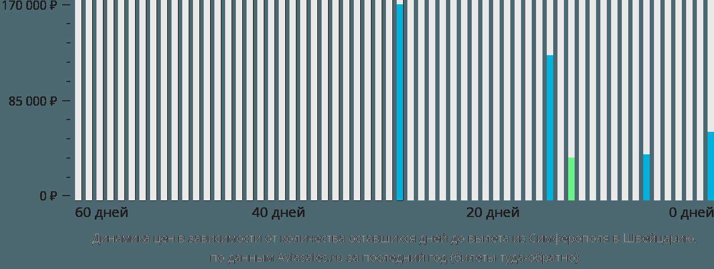 Динамика цен в зависимости от количества оставшихся дней до вылета из Симферополя в Швейцарию
