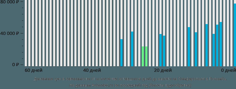 Динамика цен в зависимости от количества оставшихся дней до вылета из Симферополя в Коломбо
