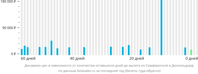 Динамика цен в зависимости от количества оставшихся дней до вылета из Симферополя в Дюссельдорф