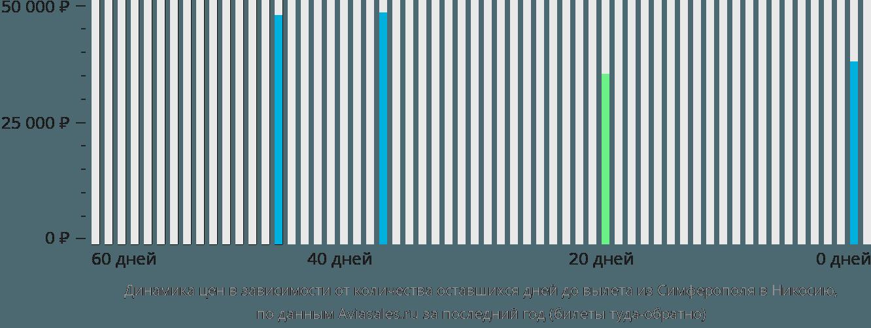Динамика цен в зависимости от количества оставшихся дней до вылета из Симферополя в Никосию