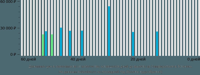 Динамика цен в зависимости от количества оставшихся дней до вылета из Симферополя в Эстонию