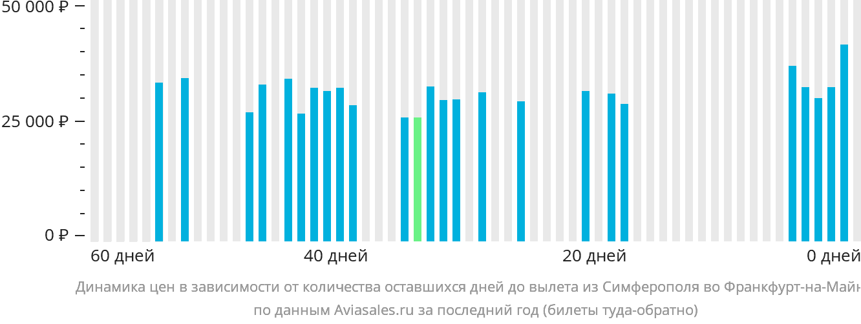 Динамика цен в зависимости от количества оставшихся дней до вылета из Симферополя во Франкфурт-на-Майне