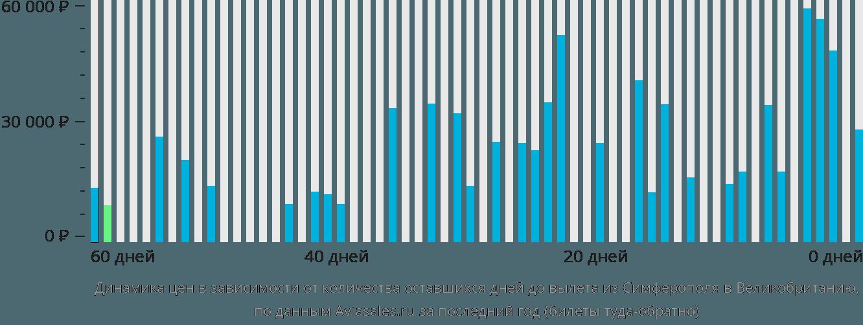 Динамика цен в зависимости от количества оставшихся дней до вылета из Симферополя в Великобританию