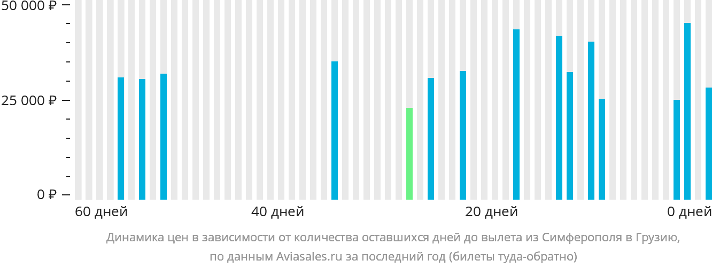 Динамика цен в зависимости от количества оставшихся дней до вылета из Симферополя в Грузию