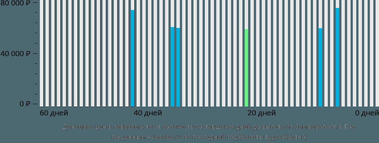 Динамика цен в зависимости от количества оставшихся дней до вылета из Симферополя  в Гоа