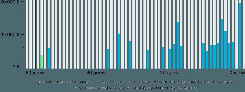 Динамика цен в зависимости от количества оставшихся дней до вылета из Симферополя в Грецию