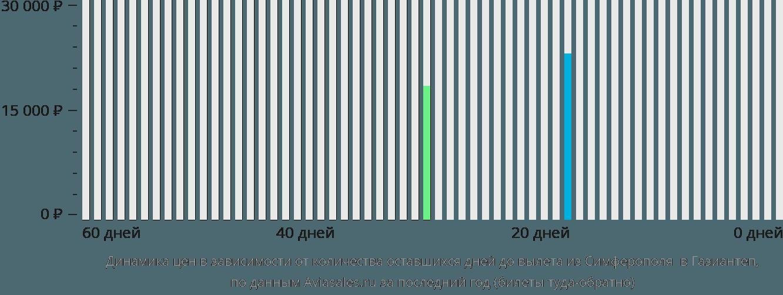 Динамика цен в зависимости от количества оставшихся дней до вылета из Симферополя в Газиантеп