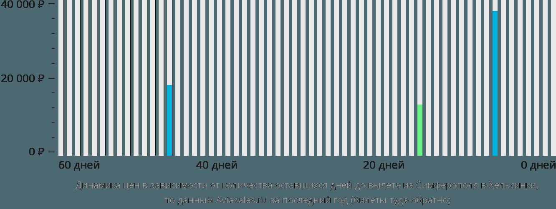 Динамика цен в зависимости от количества оставшихся дней до вылета из Симферополя в Хельсинки