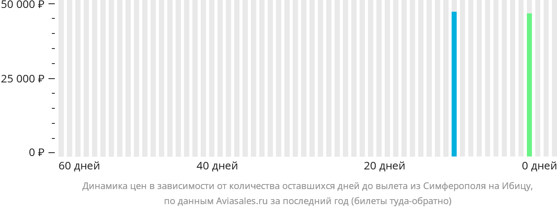 Динамика цен в зависимости от количества оставшихся дней до вылета из Симферополя  на Ибицу