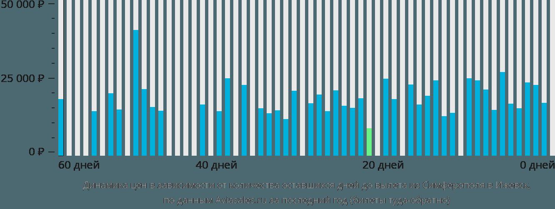 Динамика цен в зависимости от количества оставшихся дней до вылета из Симферополя в Ижевск