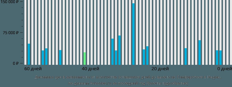 Динамика цен в зависимости от количества оставшихся дней до вылета из Симферополя в Индию
