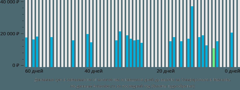 Динамика цен в зависимости от количества оставшихся дней до вылета из Симферополя в Иваново