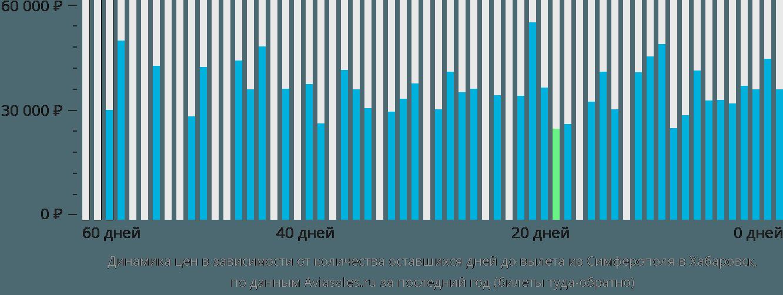 Динамика цен в зависимости от количества оставшихся дней до вылета из Симферополя в Хабаровск