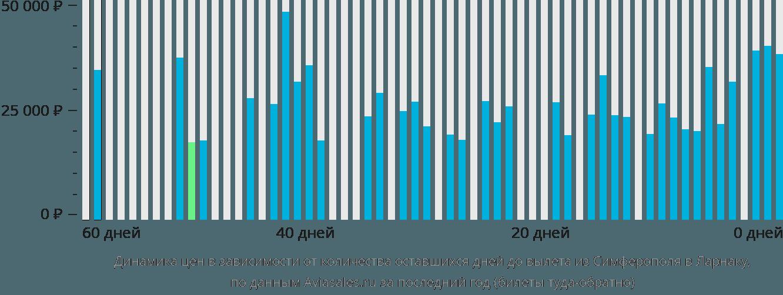Динамика цен в зависимости от количества оставшихся дней до вылета из Симферополя в Ларнаку