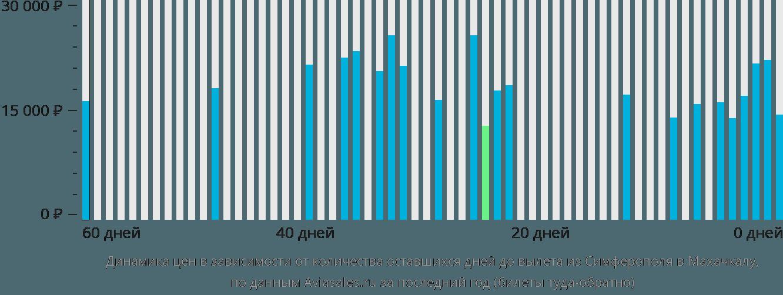 Динамика цен в зависимости от количества оставшихся дней до вылета из Симферополя в Махачкалу