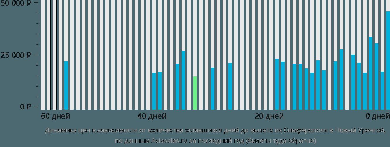 Динамика цен в зависимости от количества оставшихся дней до вылета из Симферополя (Крым) в Новый Уренгой