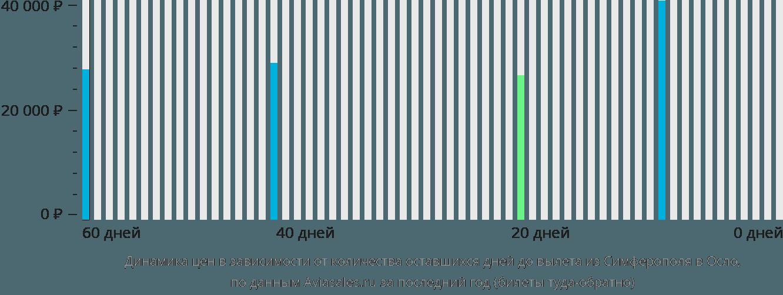 Динамика цен в зависимости от количества оставшихся дней до вылета из Симферополя в Осло