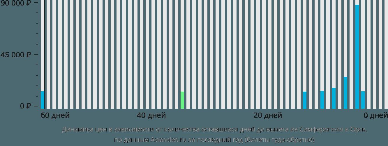 Динамика цен в зависимости от количества оставшихся дней до вылета из Симферополя в Орск