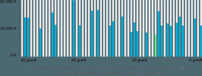 Динамика цен в зависимости от количества оставшихся дней до вылета из Симферополя в Париж