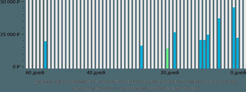 Динамика цен в зависимости от количества оставшихся дней до вылета из Симферополя в Салехард