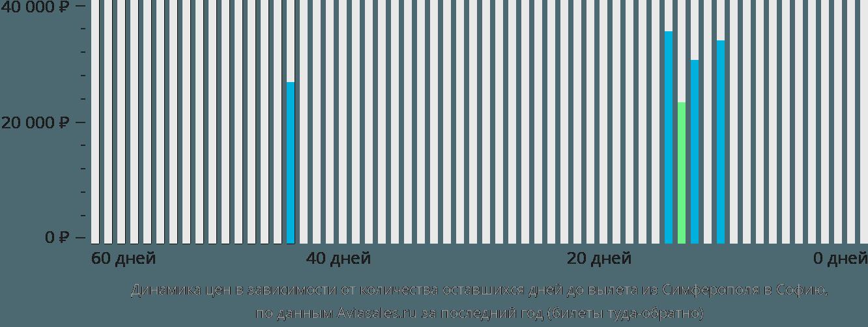 Динамика цен в зависимости от количества оставшихся дней до вылета из Симферополя в Софию