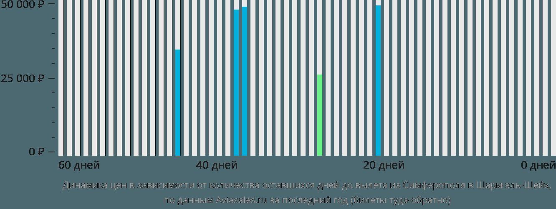 Динамика цен в зависимости от количества оставшихся дней до вылета из Симферополя в Шарм-эль-Шейх