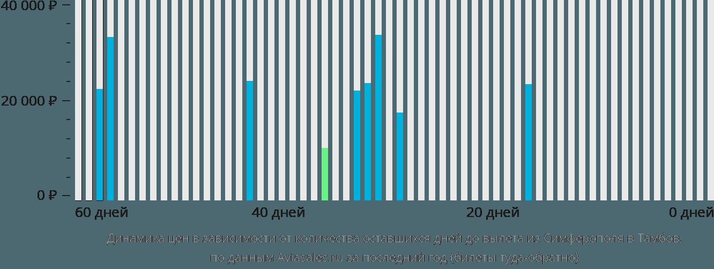 Динамика цен в зависимости от количества оставшихся дней до вылета из Симферополя  в Тамбов