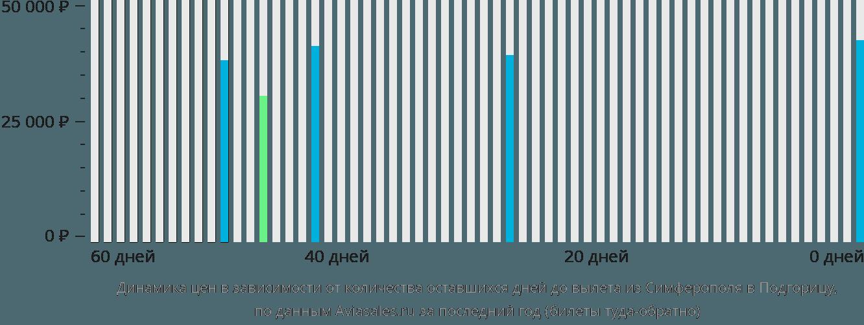Динамика цен в зависимости от количества оставшихся дней до вылета из Симферополя в Подгорицу