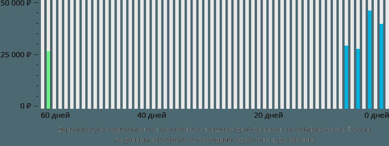Динамика цен в зависимости от количества оставшихся дней до вылета из Симферополя в Таллин