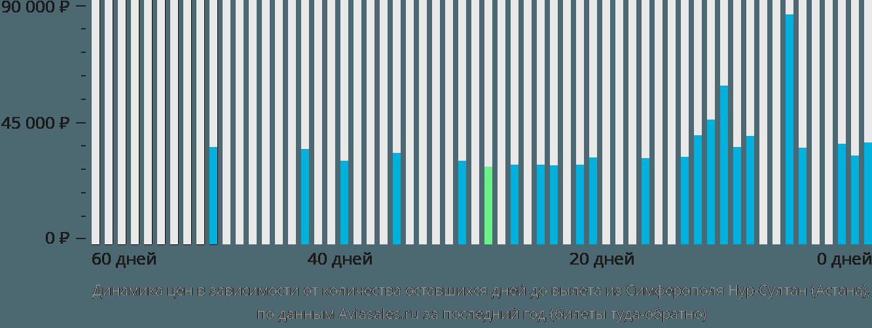 Динамика цен в зависимости от количества оставшихся дней до вылета из Симферополя в Астану