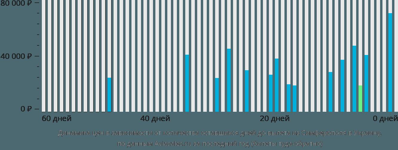 Динамика цен в зависимости от количества оставшихся дней до вылета из Симферополя в Украину
